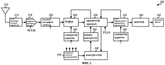 Способ и устройство для обработки принимаемого сигнала в системе связи