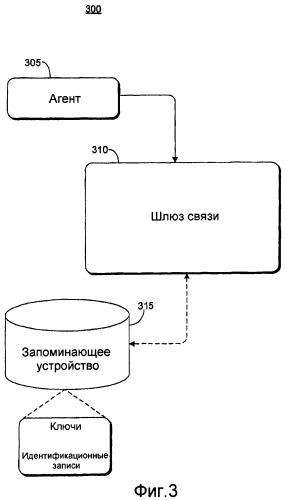Распределение ключа для защищенного обмена сообщениями