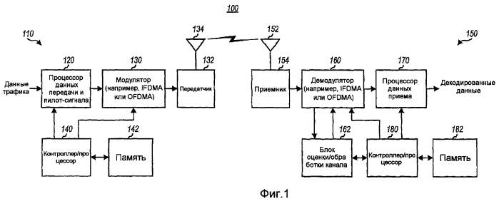 Конфигурируемые пилот-сигналы в системе беспроводной связи