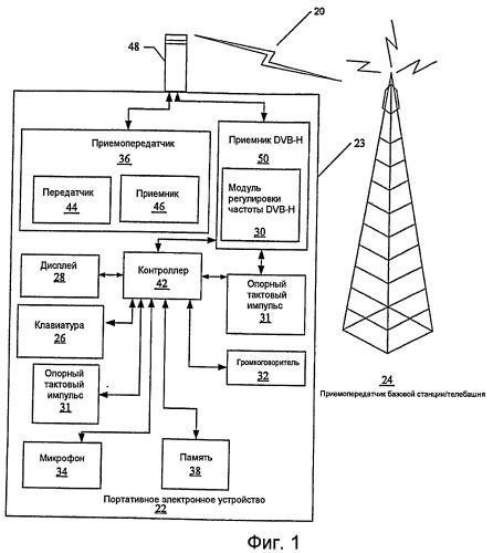 Портативные электронные устройства, методы и компьютерные программные продукты для обновления установок частоты