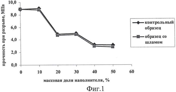 Минеральный наполнитель к резинам на основе винилсилоксанового каучука, бутадиен-нитрильного синтетического каучукуа и бутадиен- -метилстирольного каучука