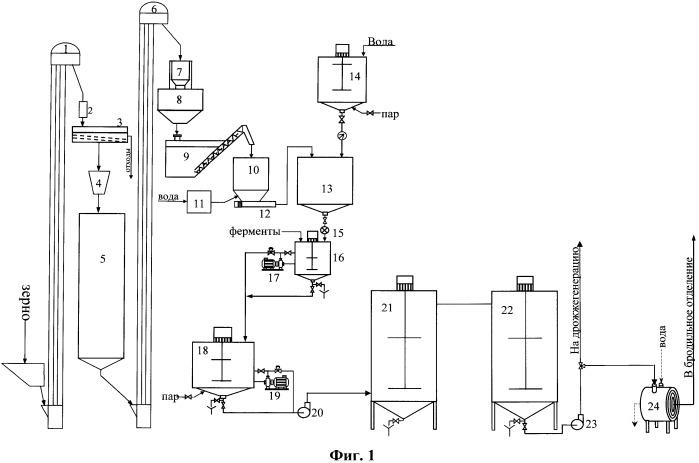 Способ производства этилового спирта