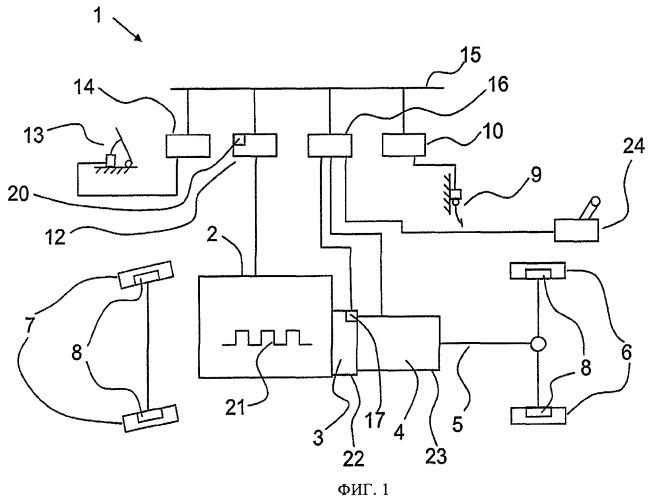 Способ управления выключением автоматического сцепления транспортного средства