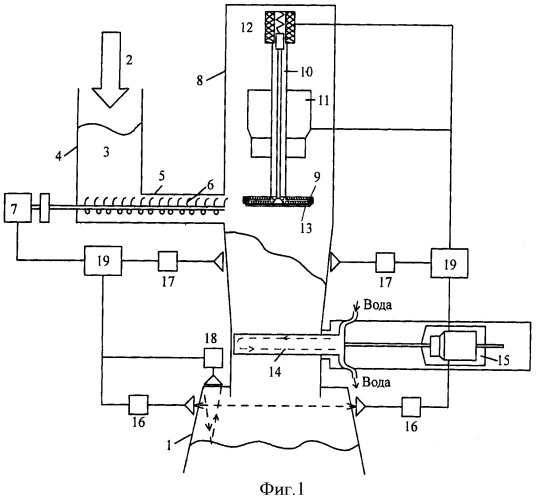 Способ загрузки реактора термической переработки отходов