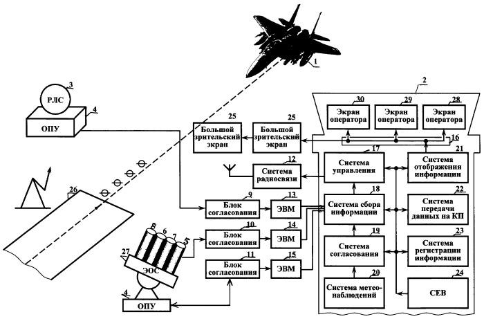 Аэродромный автоматизированный комплекс мониторинга, управления и демонстрации полетов летательных аппаратов