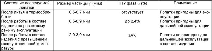 Способ контроля рабочего состояния лопаток ротора турбин гтд