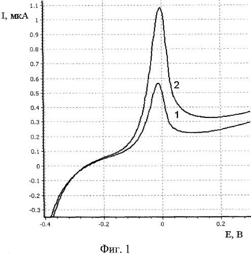 Способ определения платины в рудах методом инверсионной вольтамперометрии