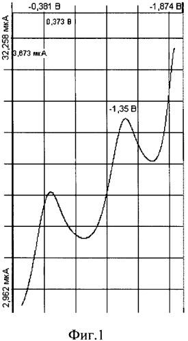 Вольтамперометрический способ определения активности антиоксидантов