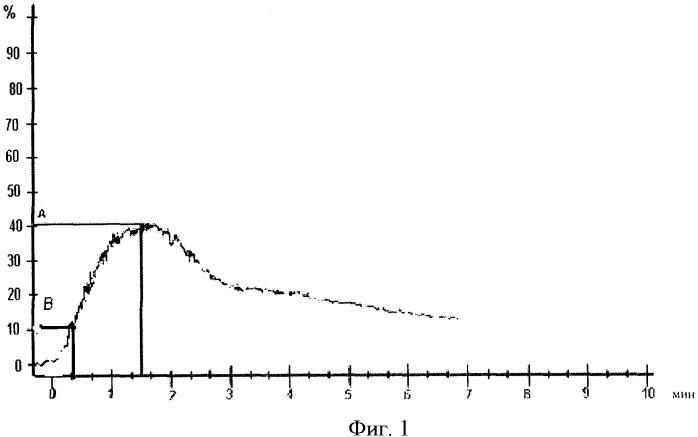 Способ раннего прогнозирования риска развития сосудистых поражений в дебюте эндокринопатий