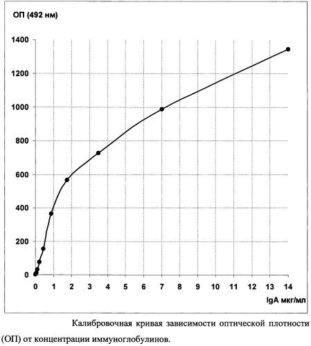 Способ определения iga-протеиназной активности