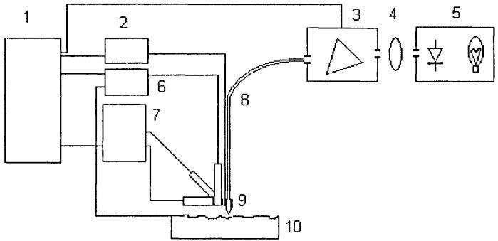 Способ измерения рельефа наноразмерной проводящей поверхности с фотонным элементным анализом материала