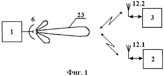 Телеметрическая система идентификации объектов