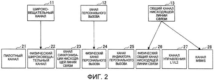 Способ конфигурирования восходящего и нисходящего канала связи в системе радиосвязи