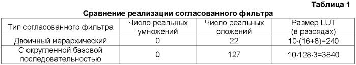 Способ и устройство для обнаружения пакета в системе беспроводной связи