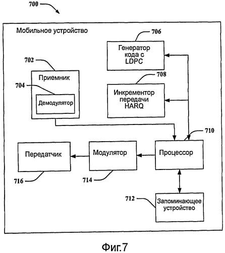 Схемы кодирования для передач