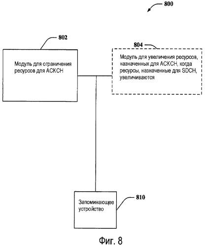 Способ и устройство для сокращения служебных сигналов на основе аск-канала
