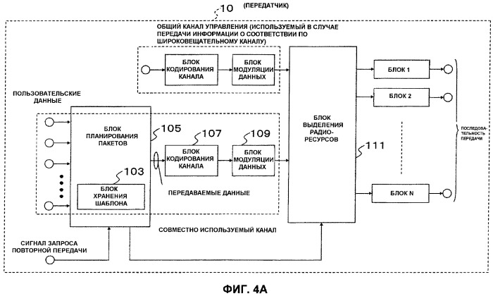 Устройство радиосвязи и способ передачи пакета повторной передачи данных