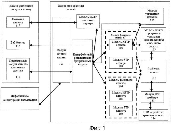 Домашняя сетевая система хранения данных и способ сетевого доступа к ней a home gateway network store system and the network accessing method thereof
