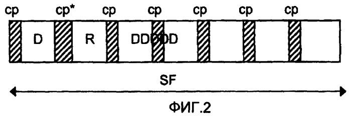 Способ передачи сигналов в системе радиосвязи