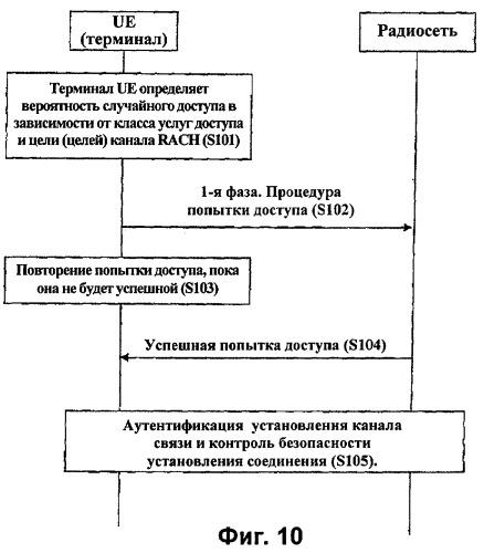 Способ и протокол для обработки попыток получения доступа для системы связи