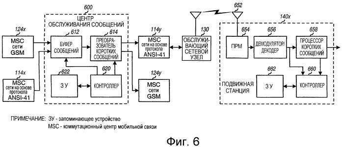 Преобразование коротких сообщений между различными форматами для систем беспроводной связи