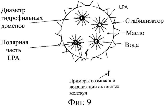 Эмульсия масло-в-воде и ее применение для придания функциональности