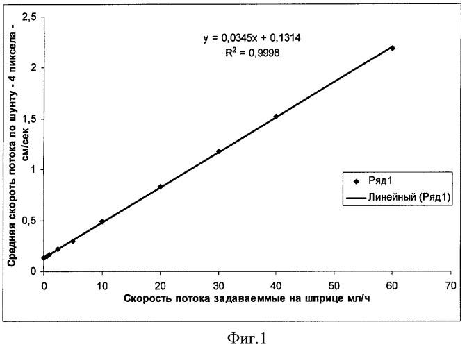 Способ определения скорости потока ликвора по шунтирующей системе с последующим расчетом внутричерепного давления