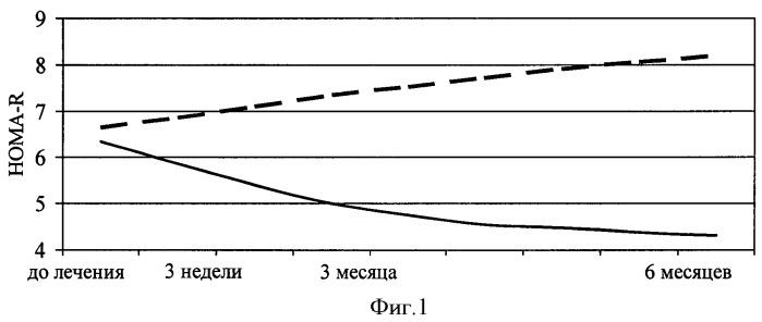 Способ дифференцированного назначения моксонидина у пациентов с артериальной гипертензией на фоне метаболического синдрома