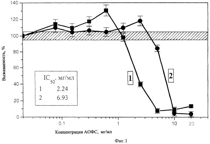 Фармацевтическая композиция и способ получения антионкологических фракций сыворотки крови (аофс)