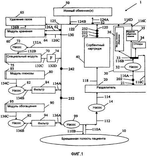 Способы и устройство для перитонеального диализа