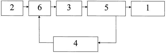 Способ производства трековых мембран