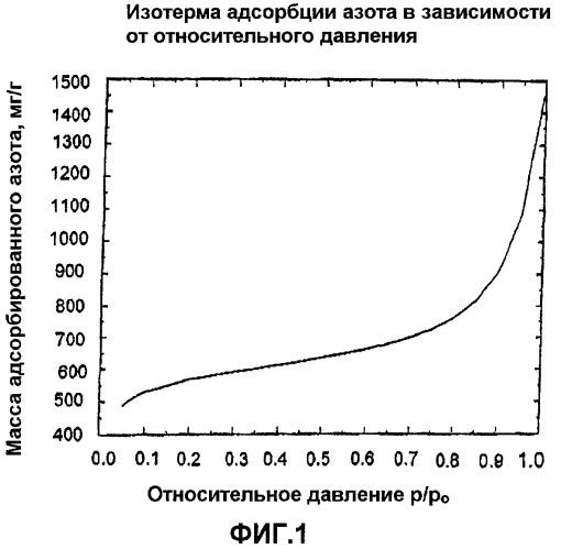 Высокоэффективные адсорбенты на основе активированного угля с высокой пористостью, представленной мезо- и макропорами