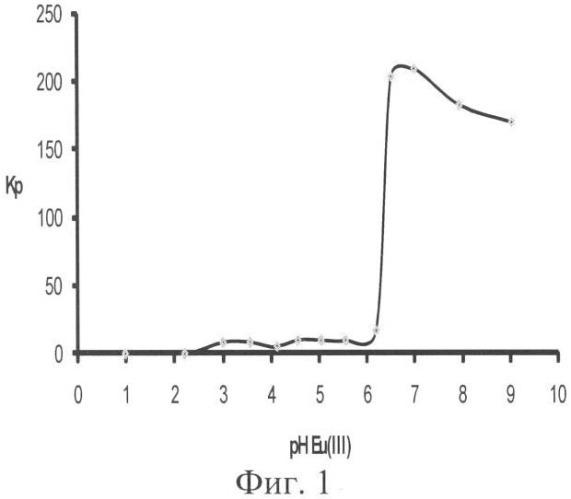 Способ извлечения ионов самария и европия ионной флотацией с применением додецилсульфата натрия