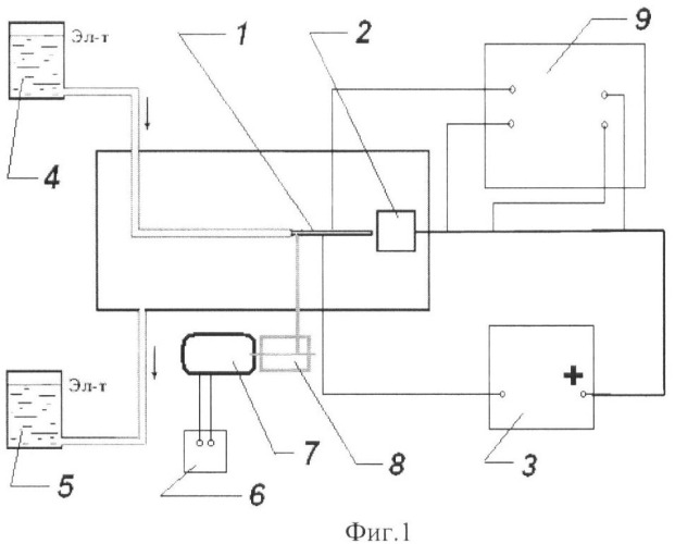 Способ электрохимической размерной обработки (варианты)