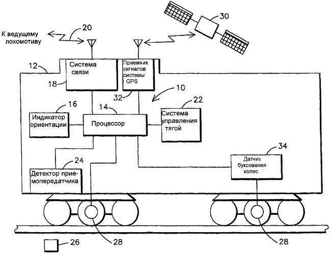 Определение неправильного задания ориентации удаленного локомотива поезда