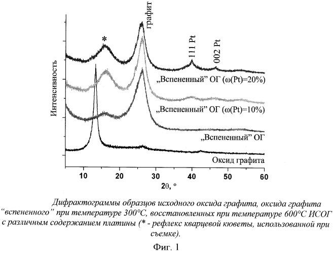 Способ получения пористого углеродного материала на основе терморасширенного оксида графита и материал
