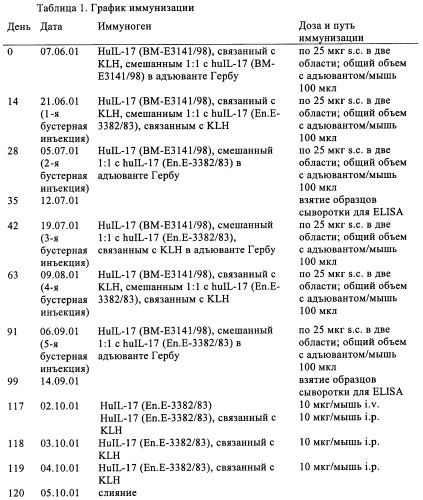 Антагонистические антитела к il-17