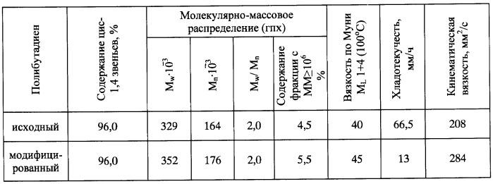 Способ получения модифицированных цис-1,4(со)полимеров бутадиена