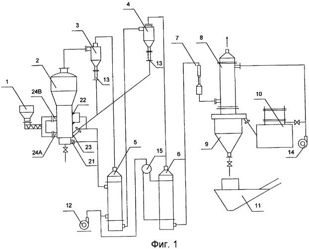 Газогенераторная система с циркулирующим угольным псевдоожиженным слоем