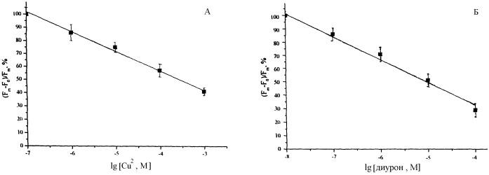 Биосенсор на основе клеток микроводорослей для определения тяжелых металлов и гербицидов в водных системах