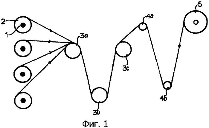 Способ сложения мононитей и комплекс мононитей, изготовленный из них