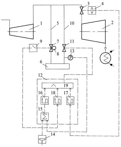 Способ регулирования давления производственного отбора пара теплофикационной турбины
