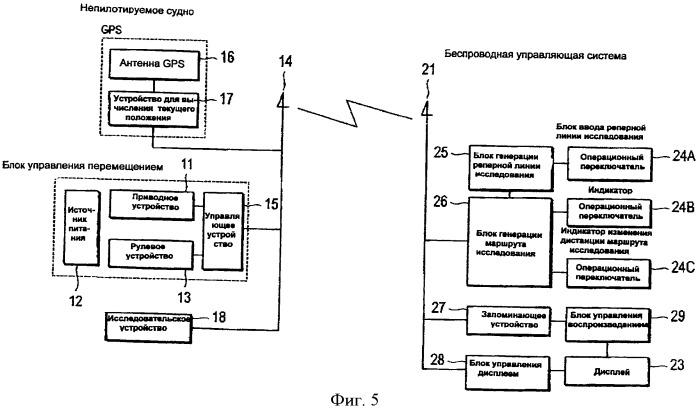 Автоматическая исследовательская система для непилотируемого судна и способ автоматического исследования для непилотируемого судна