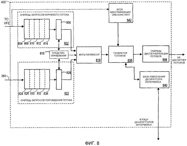 Способ и устройство формирования очереди потоков