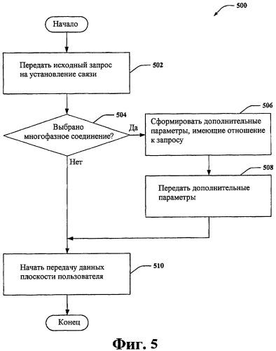 Установление выборочного фазного соединения