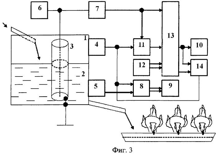Способ и устройство контроля уровня жидких и полужидких смесей и управления их объемным дозированием в сельском хозяйстве, преимущественно в птицеводстве и животноводстве