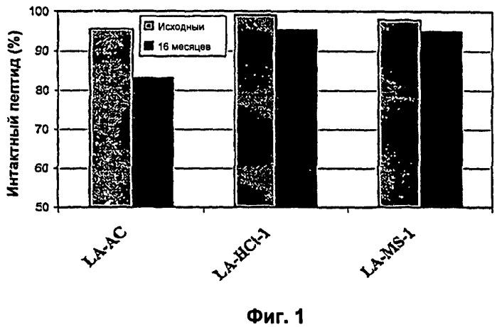 Фармацевтические композиции с повышенной стабильностью