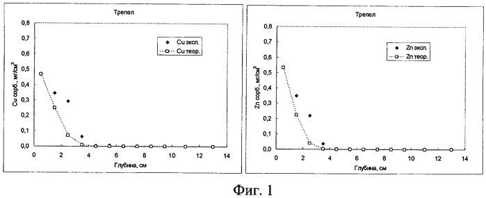 Способ получения комплексного сорбента
