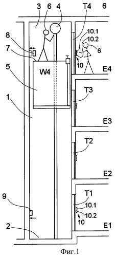 Управляемый доступ к кабине лифта