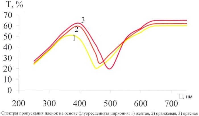 Состав для получения цветного нанопокрытия на основе комплексного соединения циркония